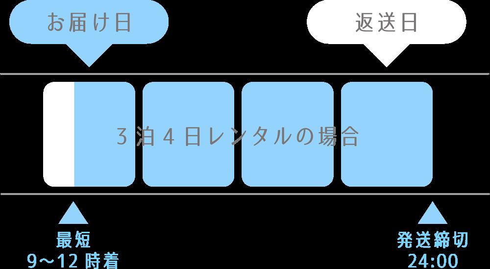 お届け日 返送日 3泊4日レンタルの場合 最短9〜12時着 発送締切24:00